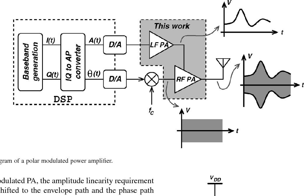 Figure 1 from a 175 ghz polar modulated cmos rf power amplifier for block diagram of a polar modulated power amplifier ccuart Choice Image
