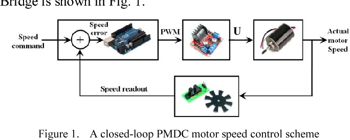 Figure 1 from Implementation of a fuzzy logic speed controller for a