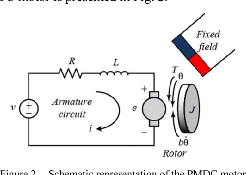 implementation of a fuzzy logic speed controller for a permanent magnet dc motor using a low