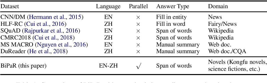 Figure 1 for BiPaR: A Bilingual Parallel Dataset for Multilingual and Cross-lingual Reading Comprehension on Novels