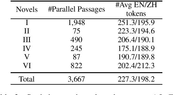 Figure 2 for BiPaR: A Bilingual Parallel Dataset for Multilingual and Cross-lingual Reading Comprehension on Novels