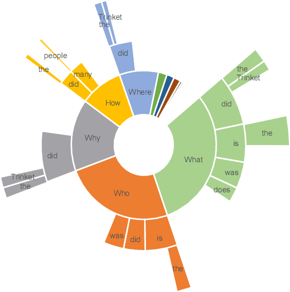 Figure 3 for BiPaR: A Bilingual Parallel Dataset for Multilingual and Cross-lingual Reading Comprehension on Novels