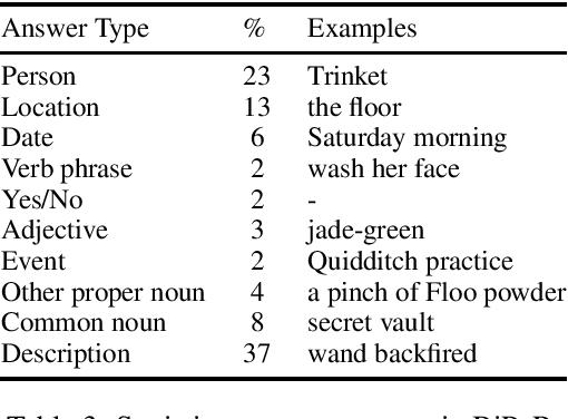 Figure 4 for BiPaR: A Bilingual Parallel Dataset for Multilingual and Cross-lingual Reading Comprehension on Novels