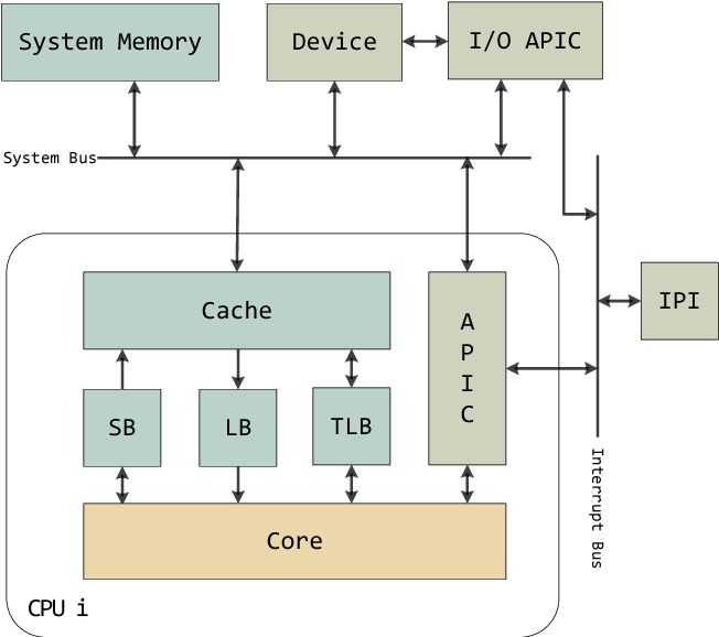 Formal Specification Of The X86 Instruction Set Architecture