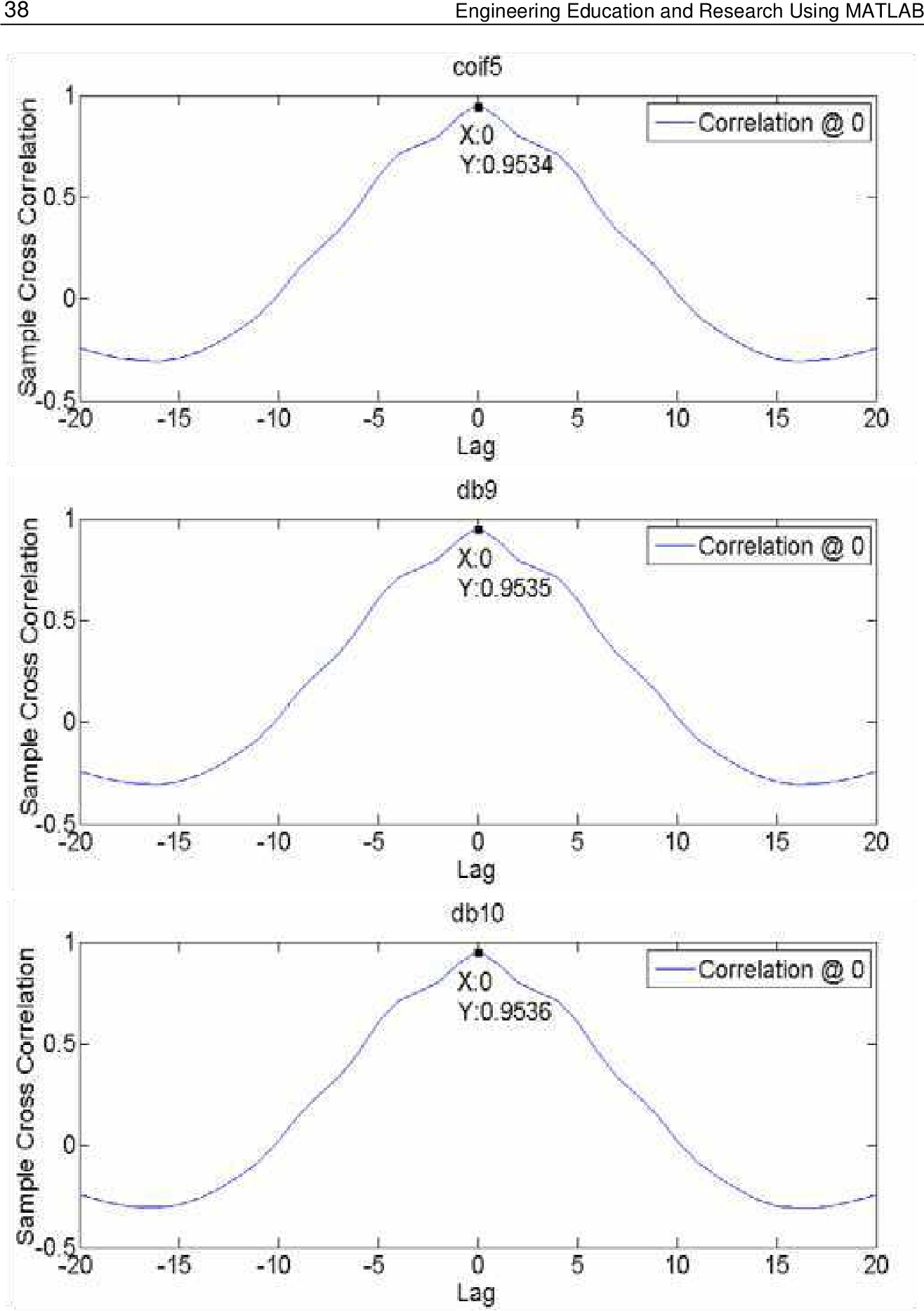 Figure 15 from De-Noising Audio Signals Using MATLAB Wavelets