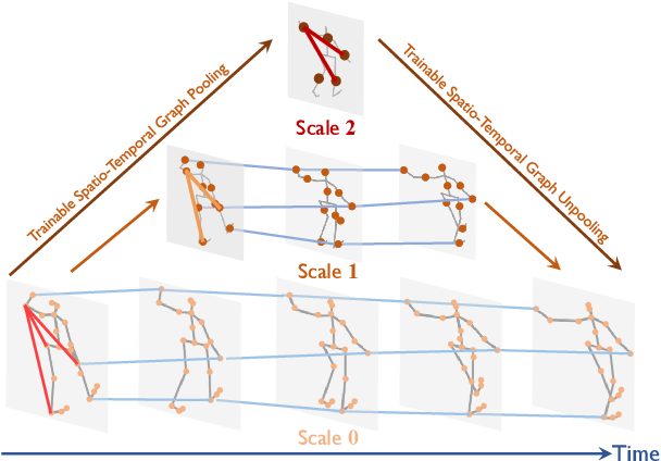 Figure 1 for Multiscale Spatio-Temporal Graph Neural Networks for 3D Skeleton-Based Motion Prediction