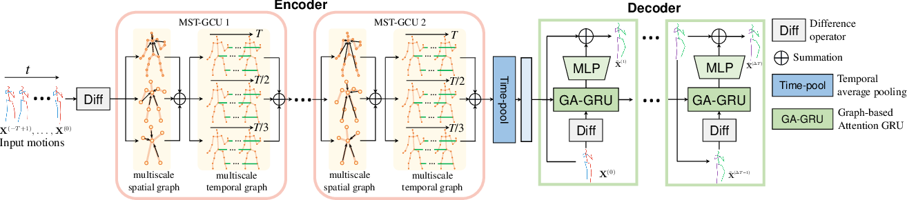 Figure 2 for Multiscale Spatio-Temporal Graph Neural Networks for 3D Skeleton-Based Motion Prediction