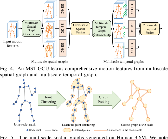 Figure 4 for Multiscale Spatio-Temporal Graph Neural Networks for 3D Skeleton-Based Motion Prediction