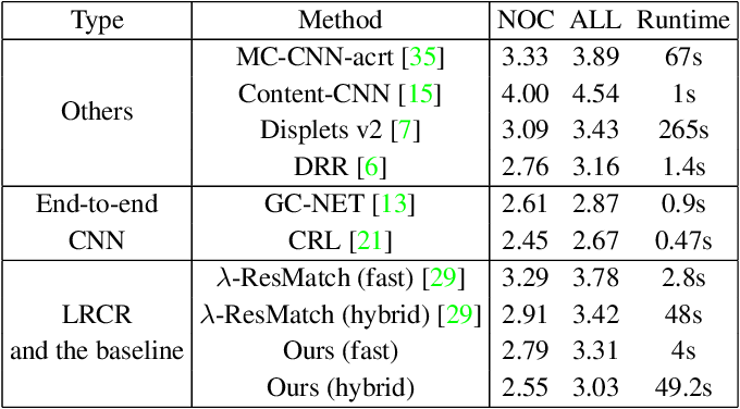 Figure 4 for Left-Right Comparative Recurrent Model for Stereo Matching