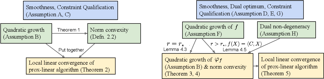 Figure 1 for Proximal algorithms for constrained composite optimization, with applications to solving low-rank SDPs