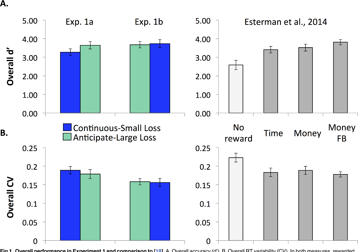 Fig 1. Overall performance in Experiment 1 and comparison to [18]. A. Overall accuracy (d'). B. Overall RT variability (CV). In both measures, rewarded performance exceeds non-rewarded performance (higher d' and lower CV).