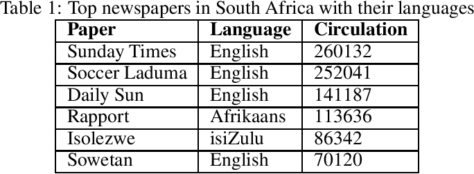 Figure 1 for Low resource language dataset creation, curation and classification: Setswana and Sepedi -- Extended Abstract