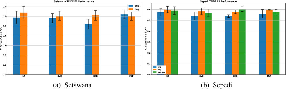 Figure 2 for Low resource language dataset creation, curation and classification: Setswana and Sepedi -- Extended Abstract