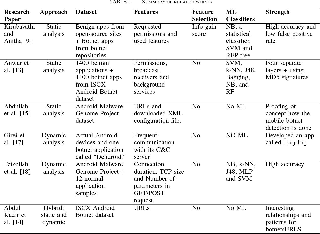 Toward a Detection Framework for Android Botnet - Semantic Scholar