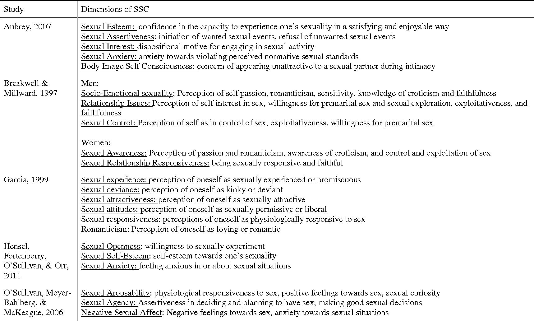 Self consciousness and sex