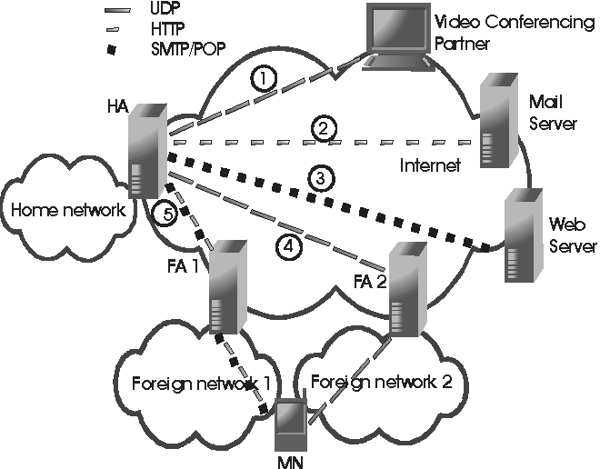 Enhanced Terminal Mobility Through The Use Of Filters For Mobile Ip