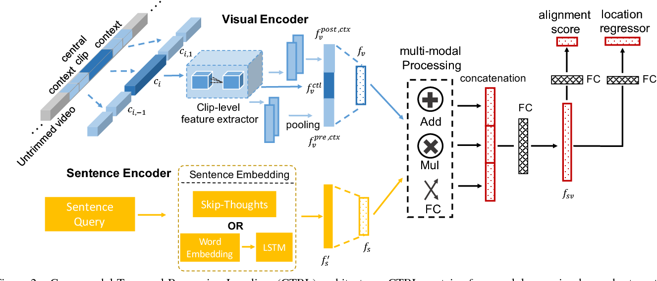 Figure 3 for TALL: Temporal Activity Localization via Language Query