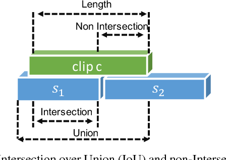 Figure 4 for TALL: Temporal Activity Localization via Language Query