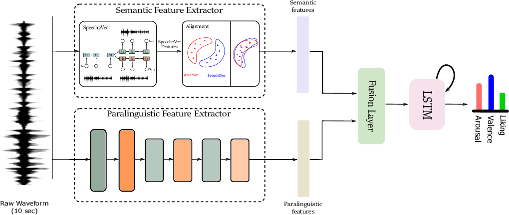Figure 1 for Speech Emotion Recognition using Semantic Information