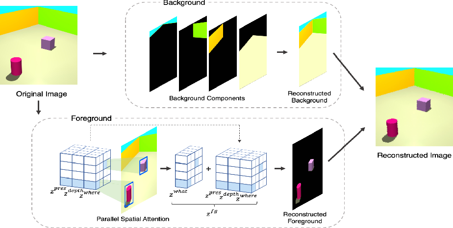 Figure 1 for SPACE: Unsupervised Object-Oriented Scene Representation via Spatial Attention and Decomposition