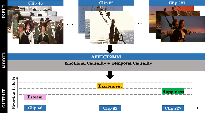 Figure 1 for Affect2MM: Affective Analysis of Multimedia Content Using Emotion Causality