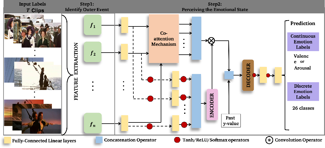 Figure 3 for Affect2MM: Affective Analysis of Multimedia Content Using Emotion Causality