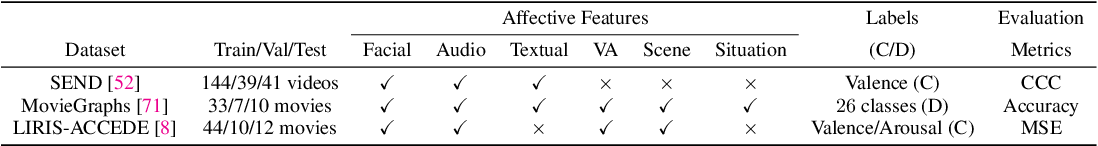 Figure 2 for Affect2MM: Affective Analysis of Multimedia Content Using Emotion Causality