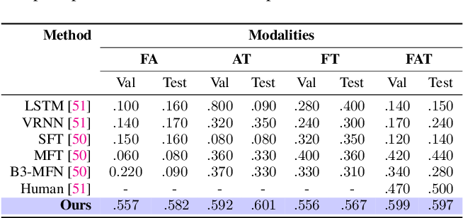 Figure 4 for Affect2MM: Affective Analysis of Multimedia Content Using Emotion Causality