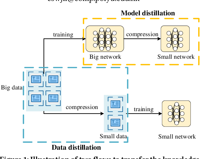 Figure 1 for Data Distillation for Text Classification
