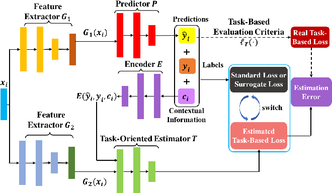 Figure 3 for Task-Based Learning via Task-Oriented Prediction Network
