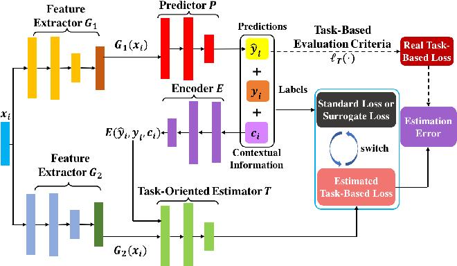 Figure 3 for Task-Based Learning