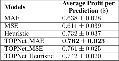 Figure 4 for Task-Based Learning via Task-Oriented Prediction Network