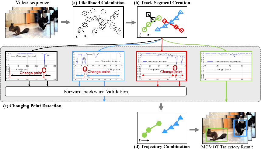 Figure 1 for Multi-Class Multi-Object Tracking using Changing Point Detection