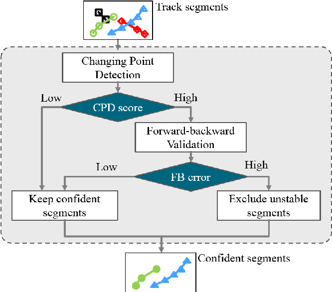 Figure 3 for Multi-Class Multi-Object Tracking using Changing Point Detection