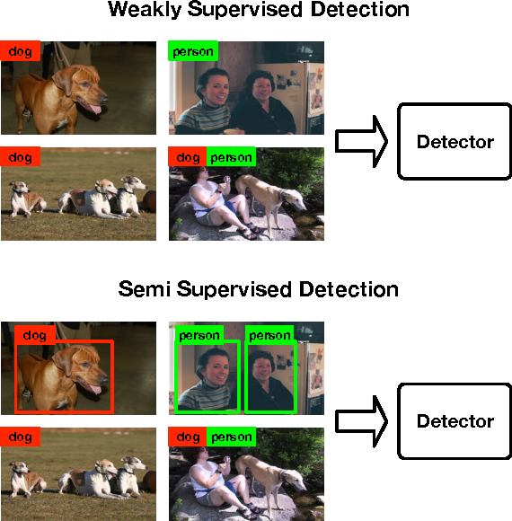 Figure 1 for Weakly- and Semi-Supervised Object Detection with Expectation-Maximization Algorithm