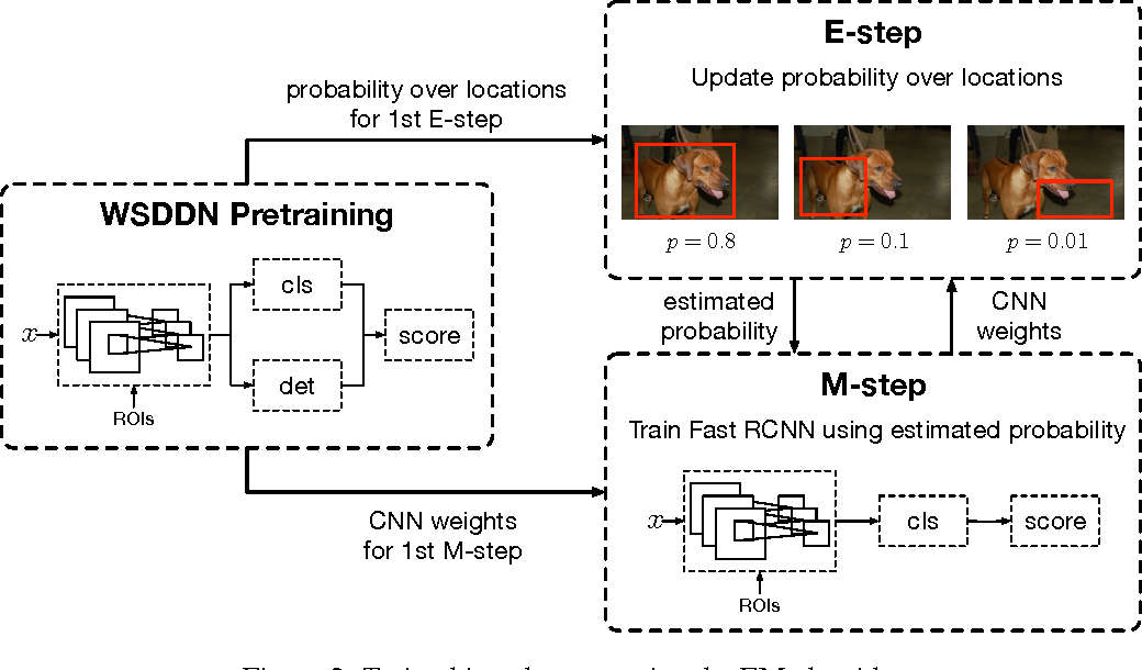 Figure 3 for Weakly- and Semi-Supervised Object Detection with Expectation-Maximization Algorithm