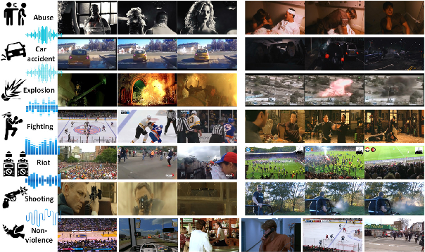 Figure 1 for Not only Look, but also Listen: Learning Multimodal Violence Detection under Weak Supervision