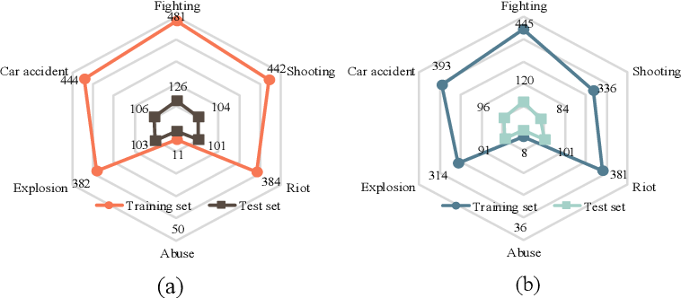 Figure 3 for Not only Look, but also Listen: Learning Multimodal Violence Detection under Weak Supervision