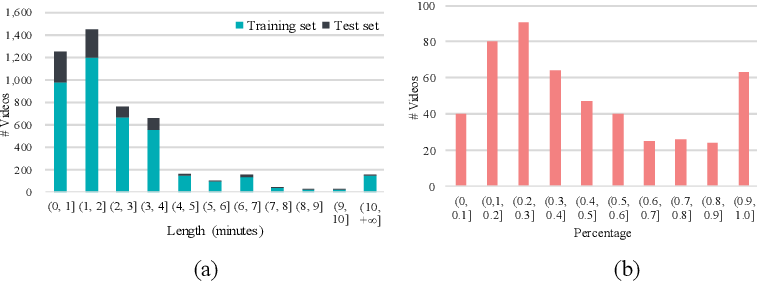Figure 4 for Not only Look, but also Listen: Learning Multimodal Violence Detection under Weak Supervision