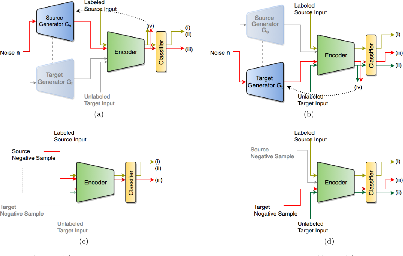 Figure 1 for Deep Discriminative Learning for Unsupervised Domain Adaptation