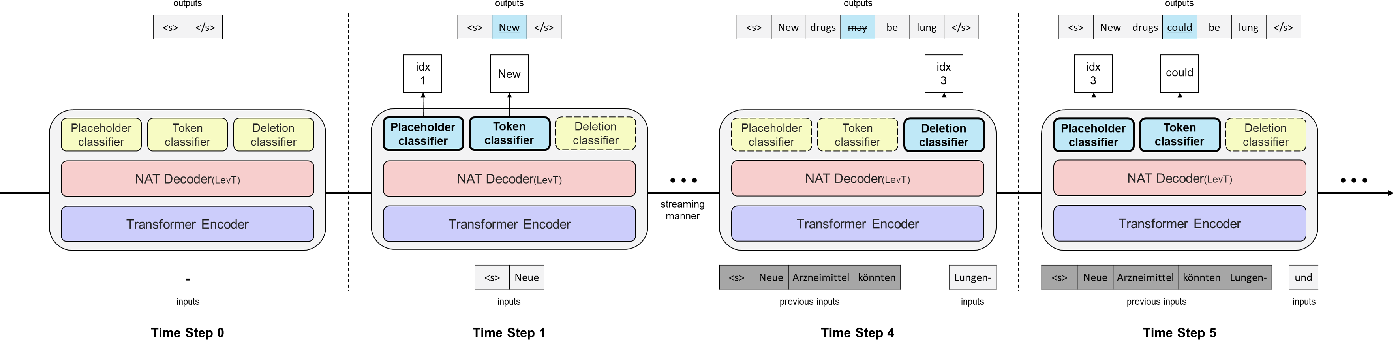Figure 1 for Faster Re-translation Using Non-Autoregressive Model For Simultaneous Neural Machine Translation