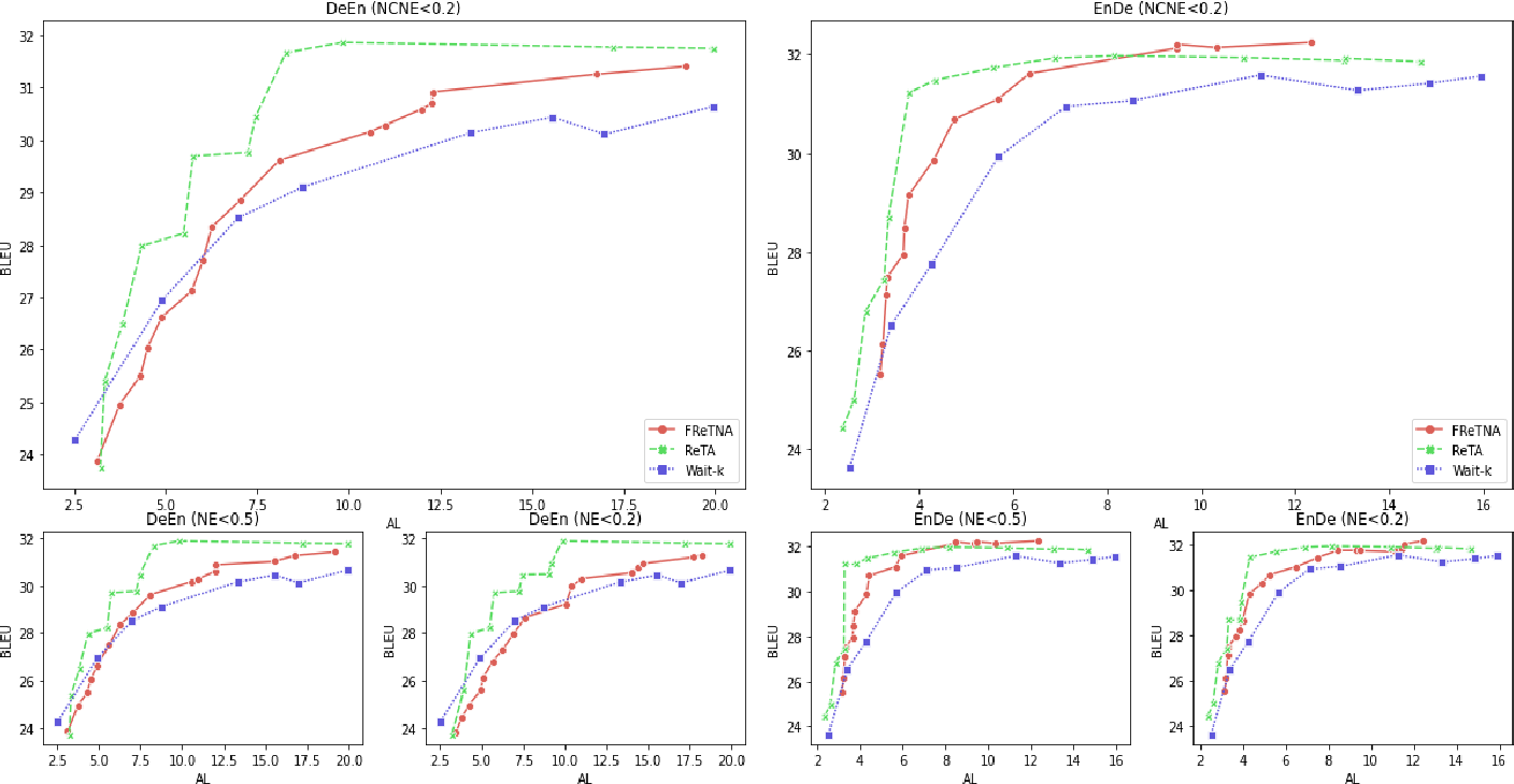 Figure 3 for Faster Re-translation Using Non-Autoregressive Model For Simultaneous Neural Machine Translation