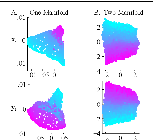 Figure 2 for Two-Manifold Problems with Applications to Nonlinear System Identification