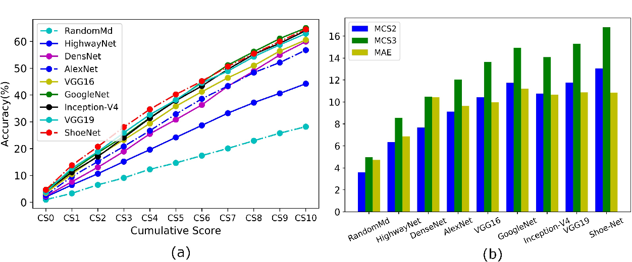 Figure 3 for Deep Learning Analysis and Age Prediction from Shoeprints
