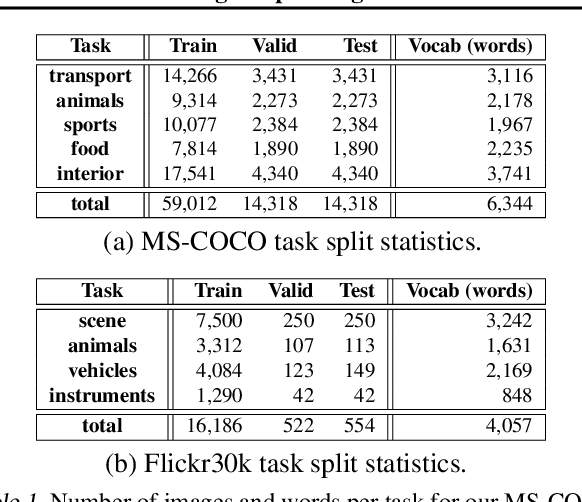 Figure 2 for RATT: Recurrent Attention to Transient Tasks for Continual Image Captioning