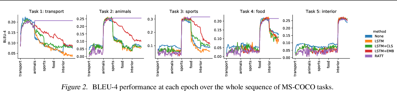 Figure 3 for RATT: Recurrent Attention to Transient Tasks for Continual Image Captioning