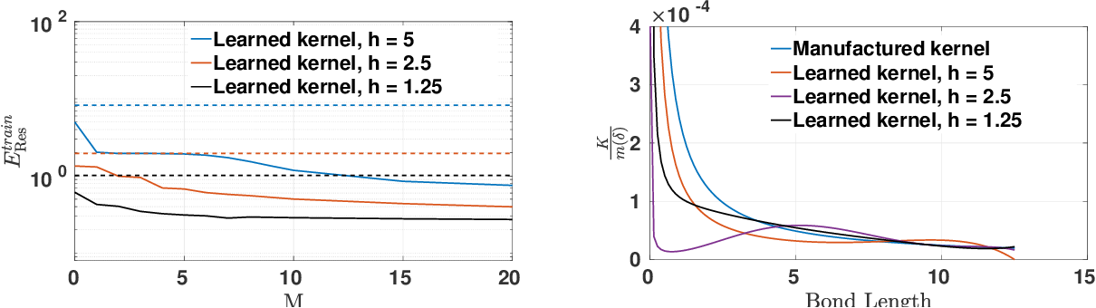 Figure 3 for A data-driven peridynamic continuum model for upscaling molecular dynamics