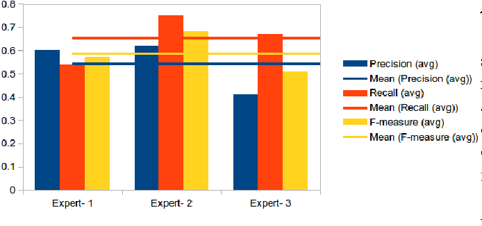 Figure 2 for Data Mining of Causal Relations from Text: Analysing Maritime Accident Investigation Reports