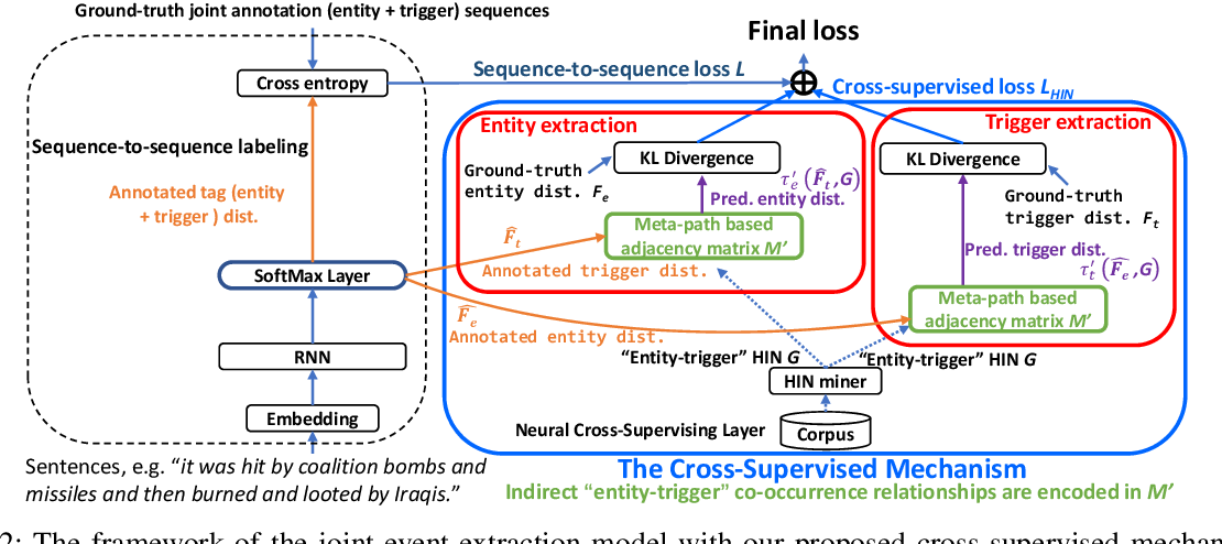 Figure 2 for Cross-Supervised Joint-Event-Extraction with Heterogeneous Information Networks