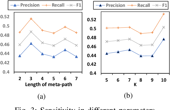 Figure 3 for Cross-Supervised Joint-Event-Extraction with Heterogeneous Information Networks